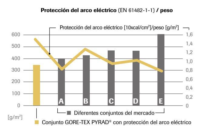 proteccion-del-arco-electrico